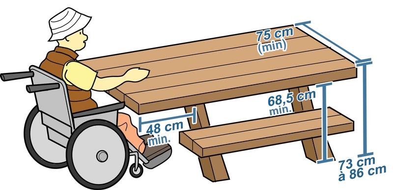 Table de pique-nique dessinée. Une personne en fauteuil roulant se trouve au bout, là où il n'y a plus de sièges bloquant l'accès. Les mesures apparaissent.