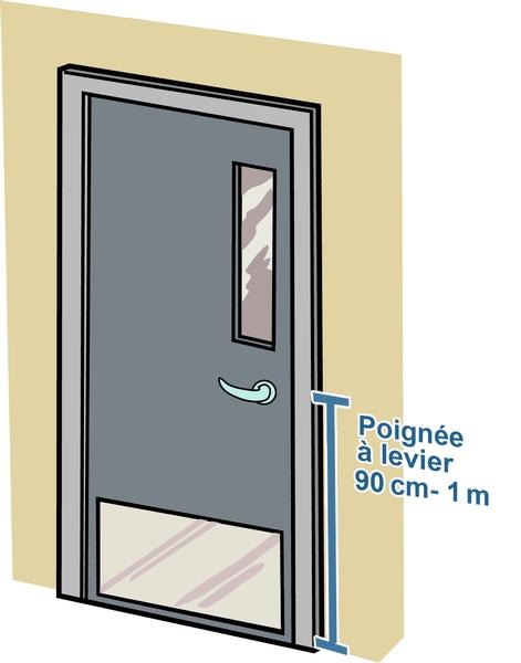 Hauteur de la poignée de porte
